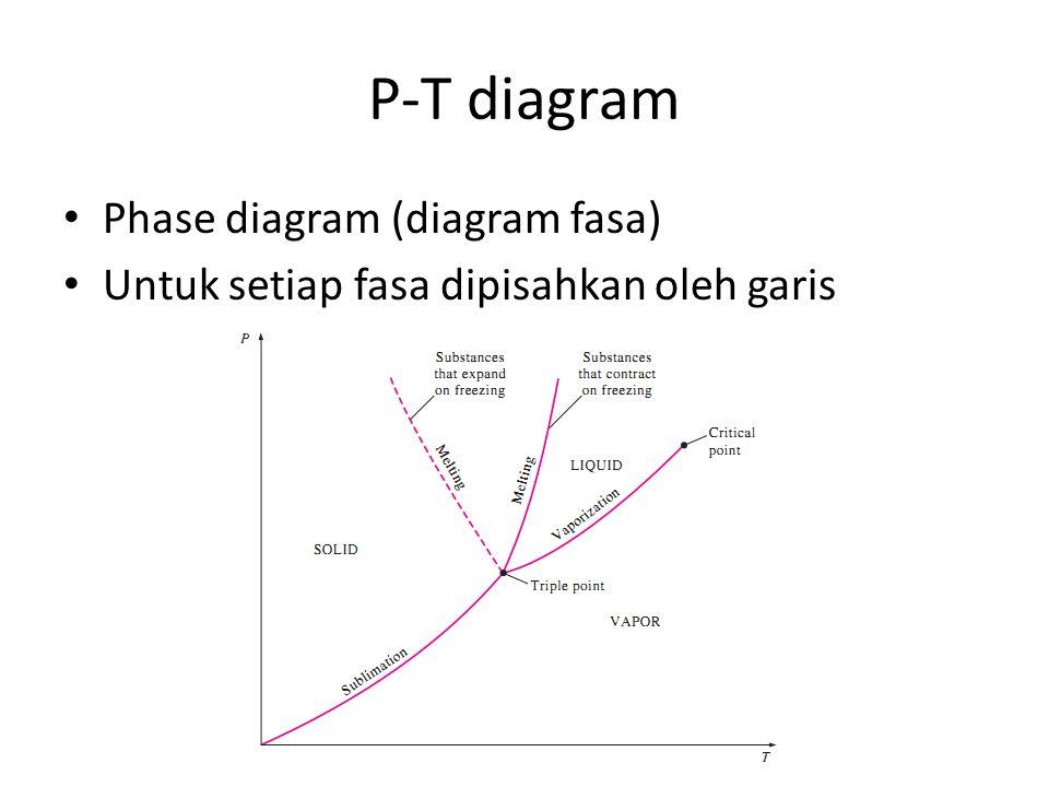 P-T diagram Phase diagram (diagram fasa)