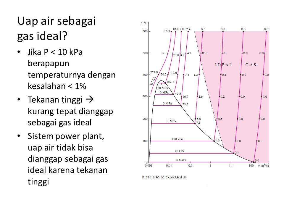 Uap air sebagai gas ideal