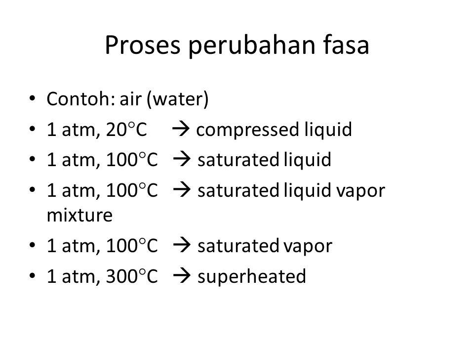 Proses perubahan fasa Contoh: air (water)