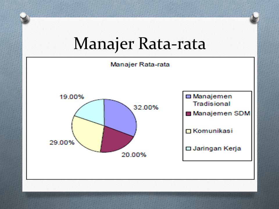 Manajer Rata-rata