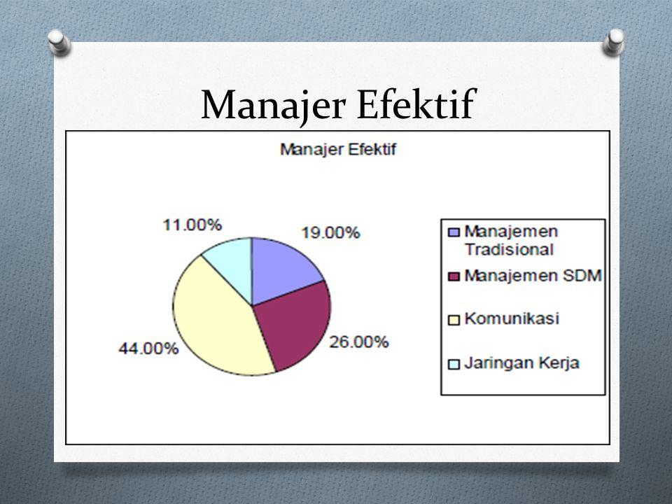 Manajer Efektif