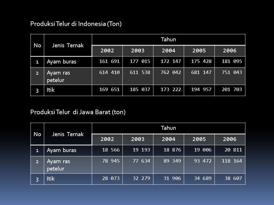 Produksi Telur di Indonesia (Ton)