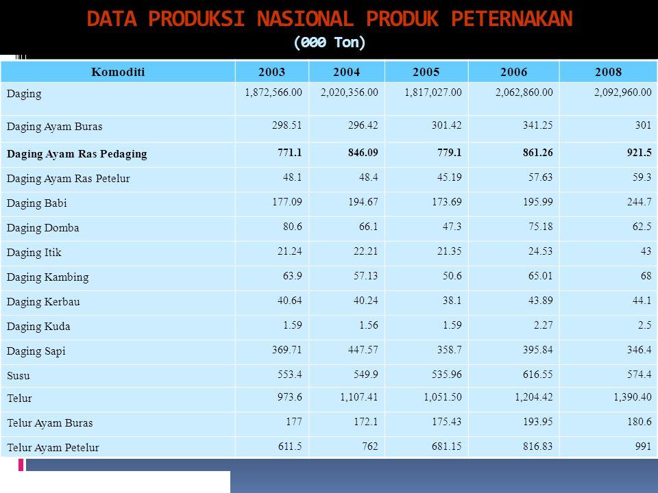DATA PRODUKSI NASIONAL PRODUK PETERNAKAN (000 Ton)