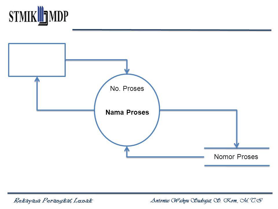 No. Proses Nama Proses Nomor Proses