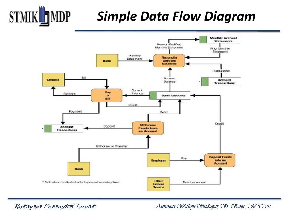 Simple Data Flow Diagram