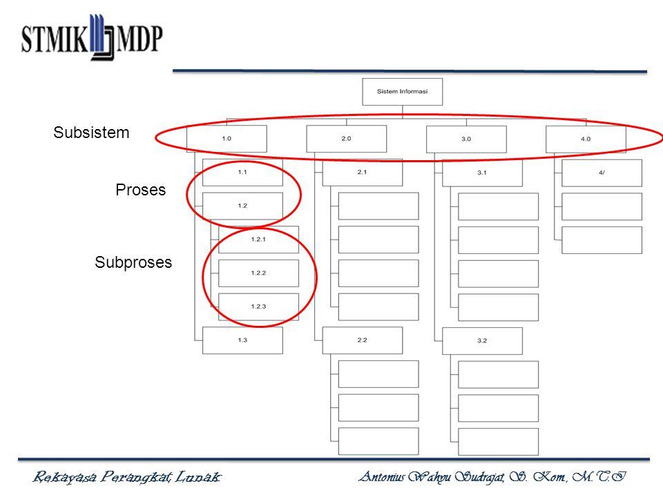 Subsistem Proses Subproses