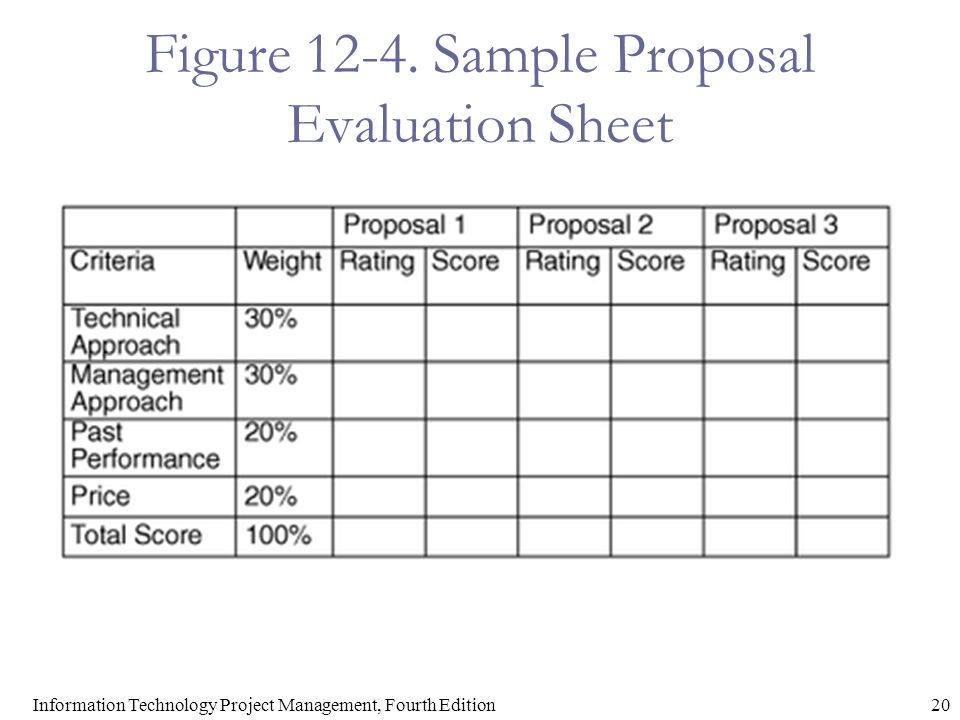 Figure 12-4. Sample Proposal Evaluation Sheet