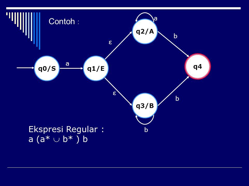 Contoh : Ekspresi Regular : a (a*  b* ) b a q2/A b ε q4 q0/S q1/E a ε