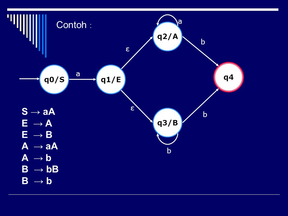 Contoh : S → aA E → A E → B A → aA A → b B → bB B → b a q2/A b ε q4