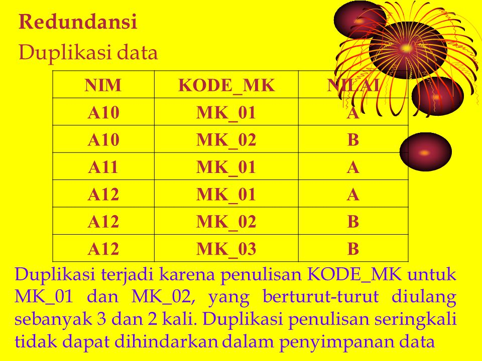 Redundansi Duplikasi data