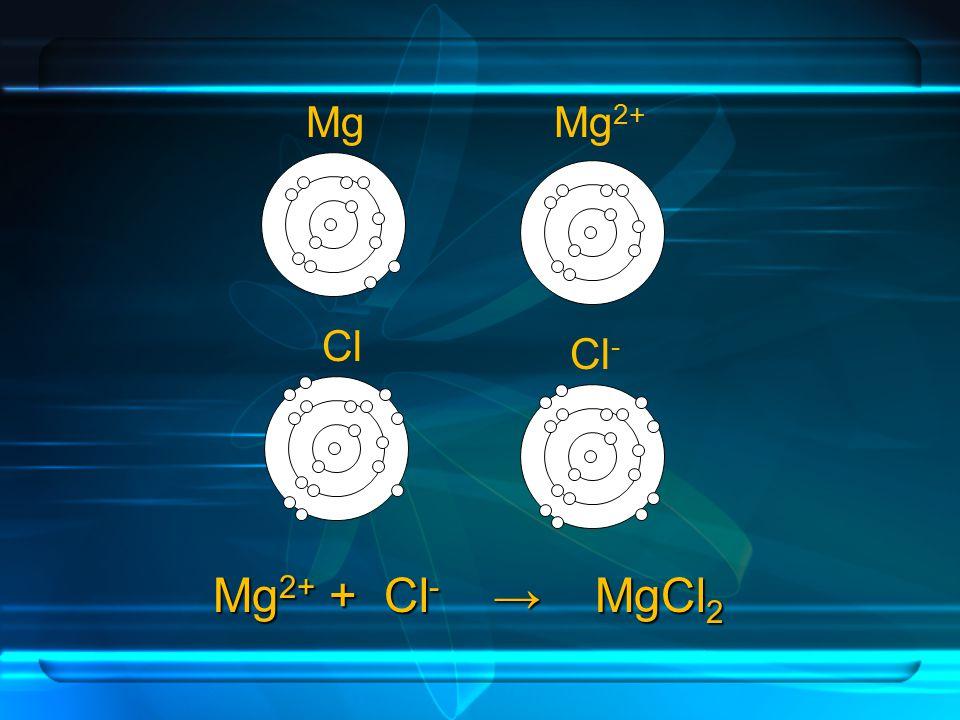 Mg Mg2+ Cl Cl- Mg2+ + Cl- → MgCl2
