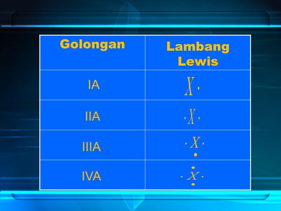 Golongan Lambang Lewis IA IIA IIIA IVA