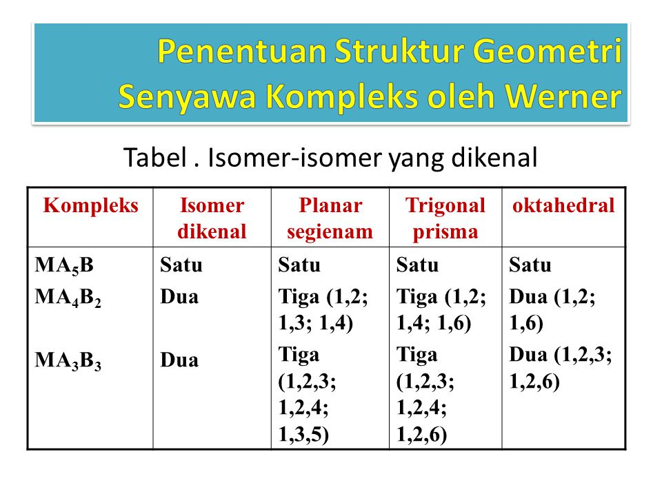 Tabel . Isomer-isomer yang dikenal