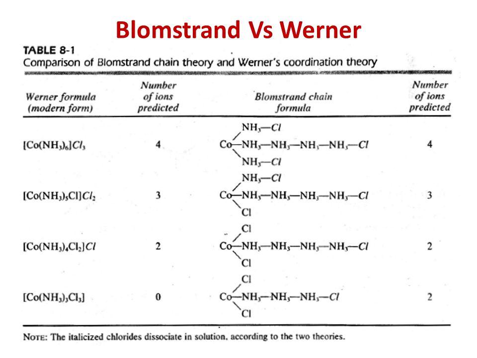 Blomstrand Vs Werner