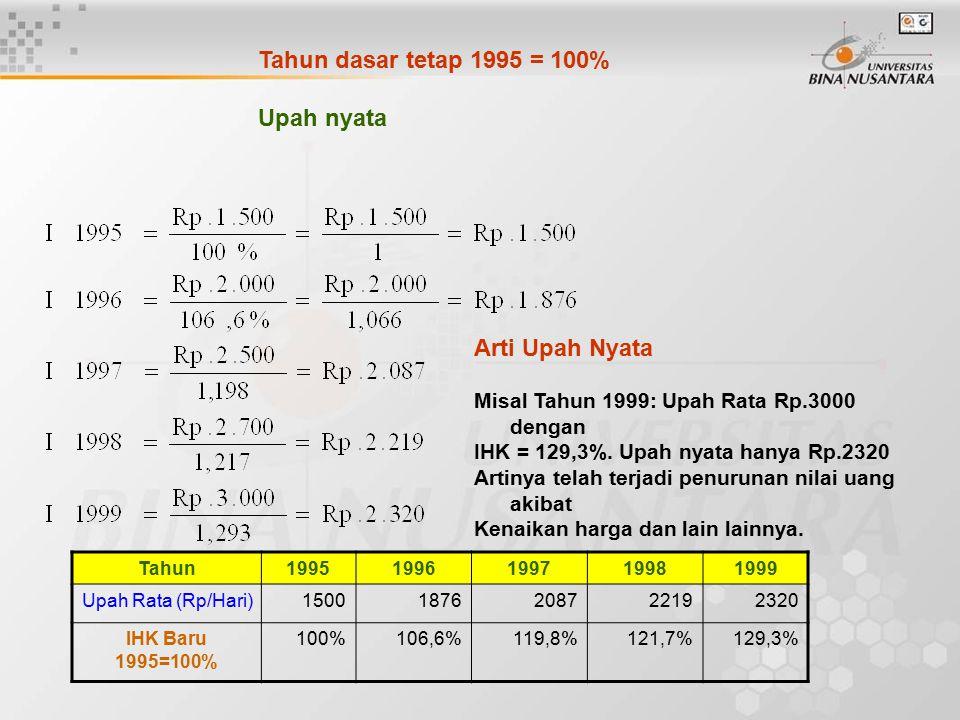 Tahun dasar tetap 1995 = 100% Upah nyata Arti Upah Nyata