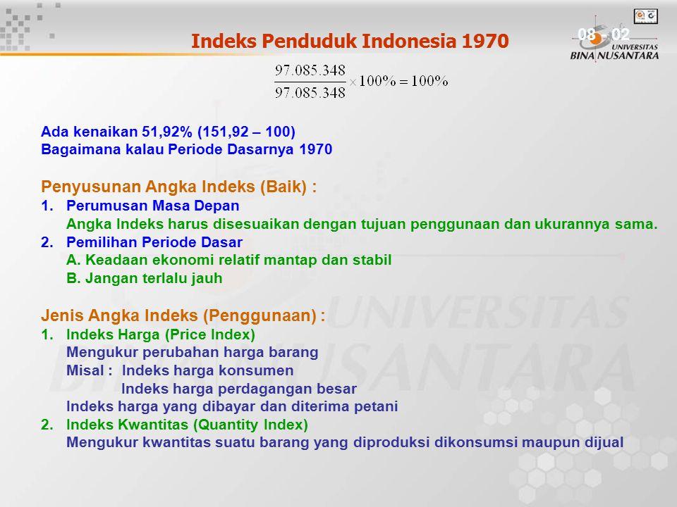 Indeks Penduduk Indonesia 1970