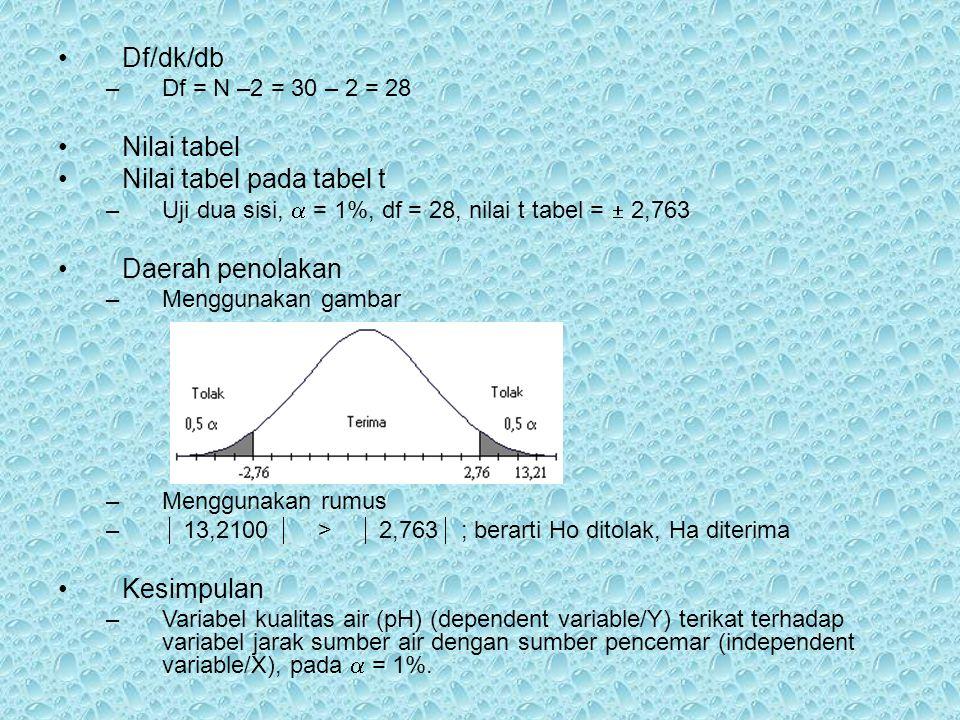 Nilai tabel pada tabel t
