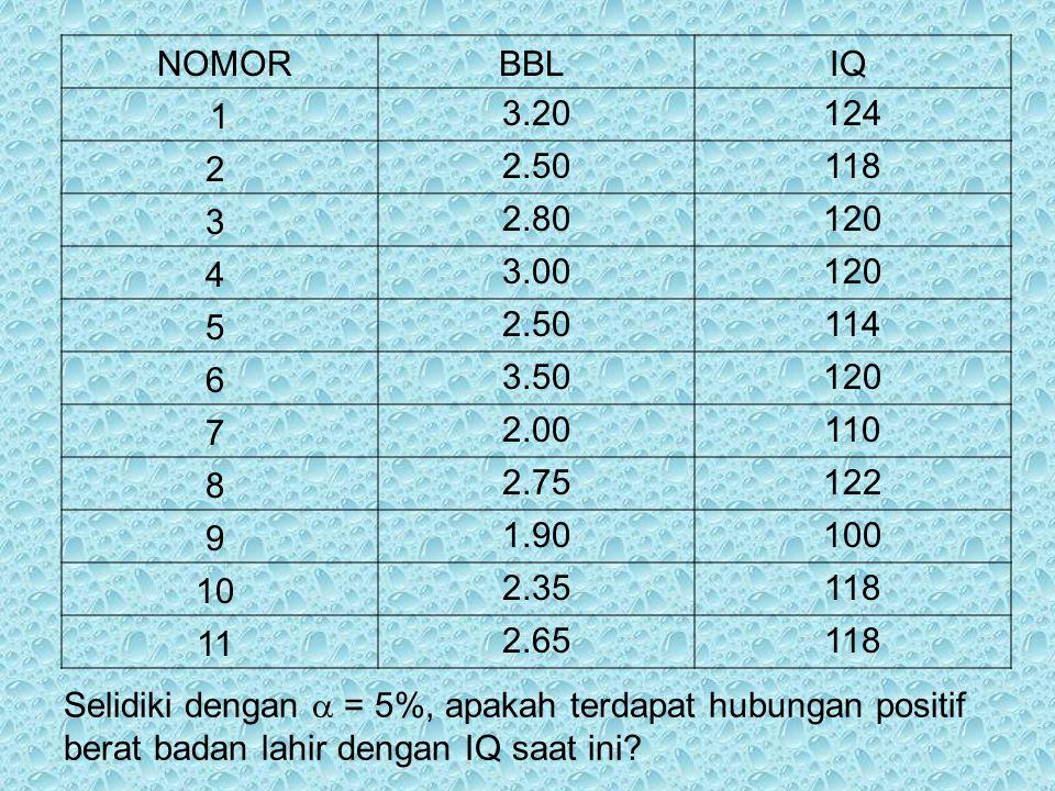NOMOR BBL IQ 1. 3.20. 124. 2 2.50. 118. 3 2.80. 120. 4 3.00. 5 114. 6 3.50.