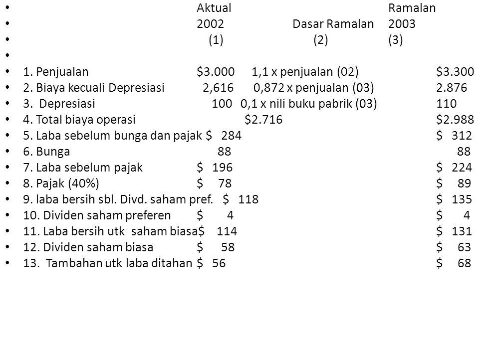 Aktual Ramalan 2002 Dasar Ramalan 2003. (1) (2) (3) 1. Penjualan $3.000 1,1 x penjualan (02) $3.300.