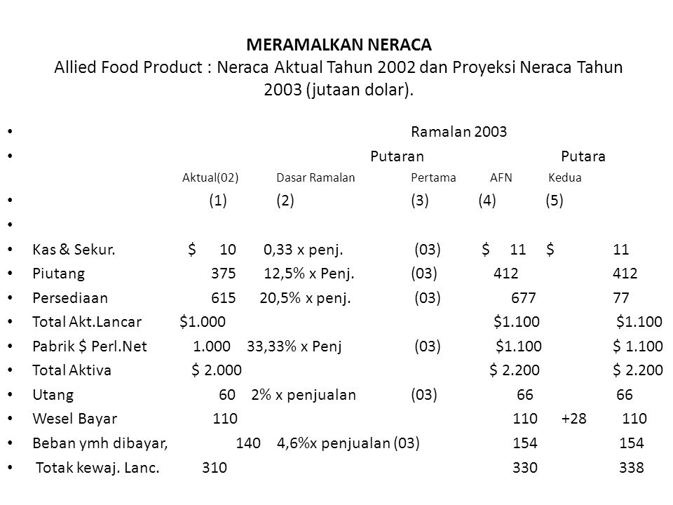 MERAMALKAN NERACA Allied Food Product : Neraca Aktual Tahun 2002 dan Proyeksi Neraca Tahun 2003 (jutaan dolar).