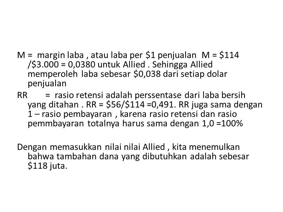 M = margin laba , atau laba per $1 penjualan M = $114 /$3