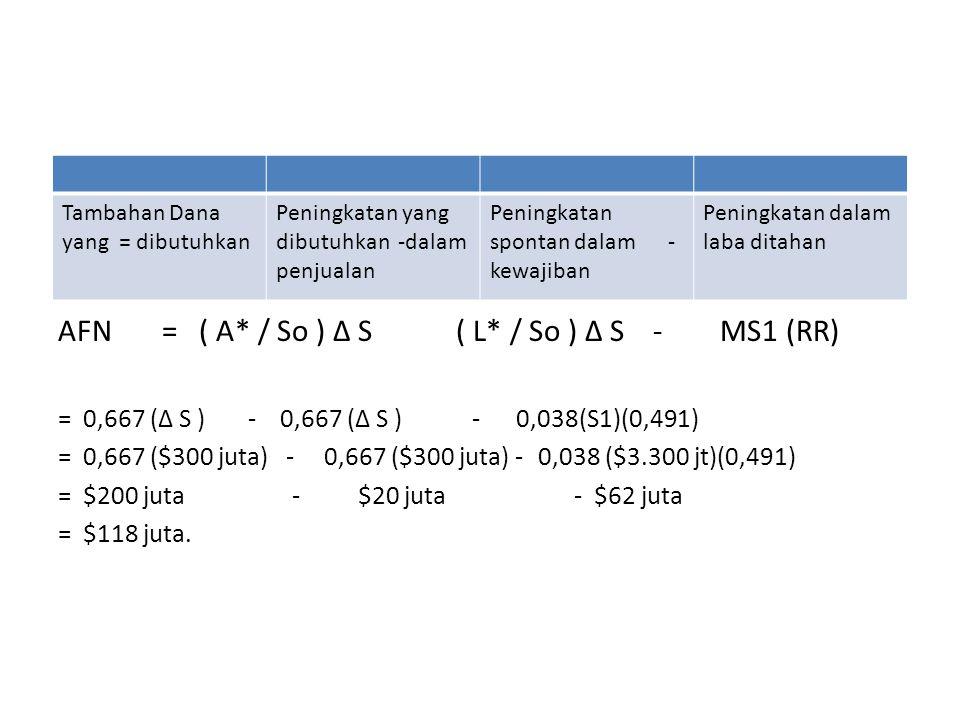 AFN = ( A* / So ) ∆ S ( L* / So ) ∆ S - MS1 (RR)
