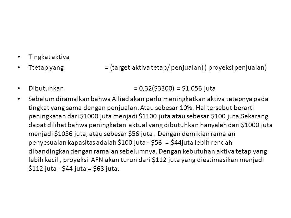 Tingkat aktiva Ttetap yang = (target aktiva tetap/ penjualan) ( proyeksi penjualan) Dibutuhkan = 0,32($3300) = $1.056 juta.
