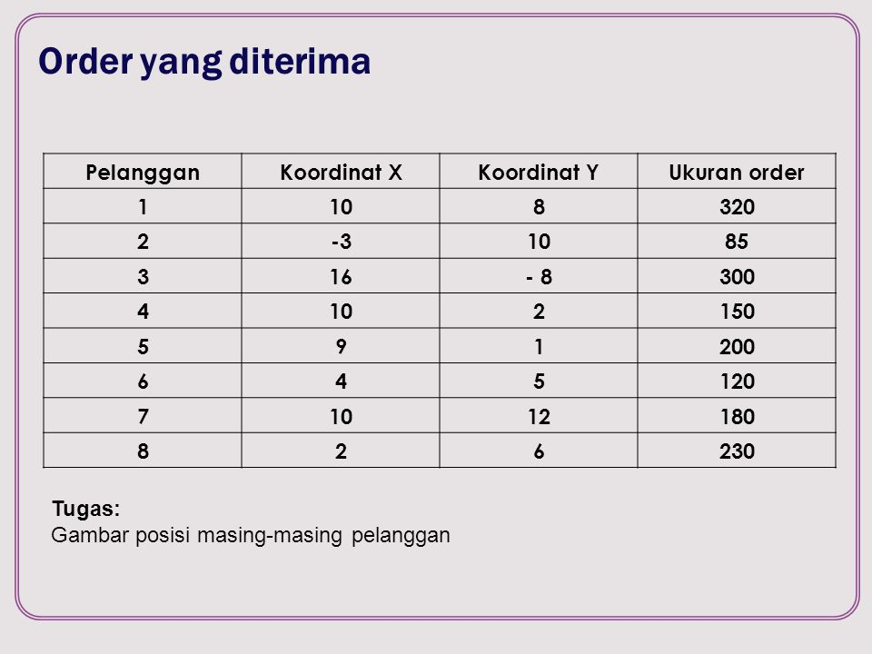Order yang diterima Pelanggan Koordinat X Koordinat Y Ukuran order 1