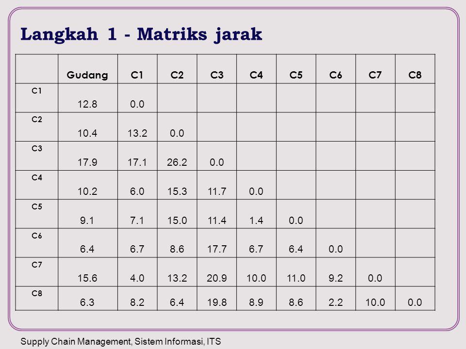 Langkah 1 - Matriks jarak
