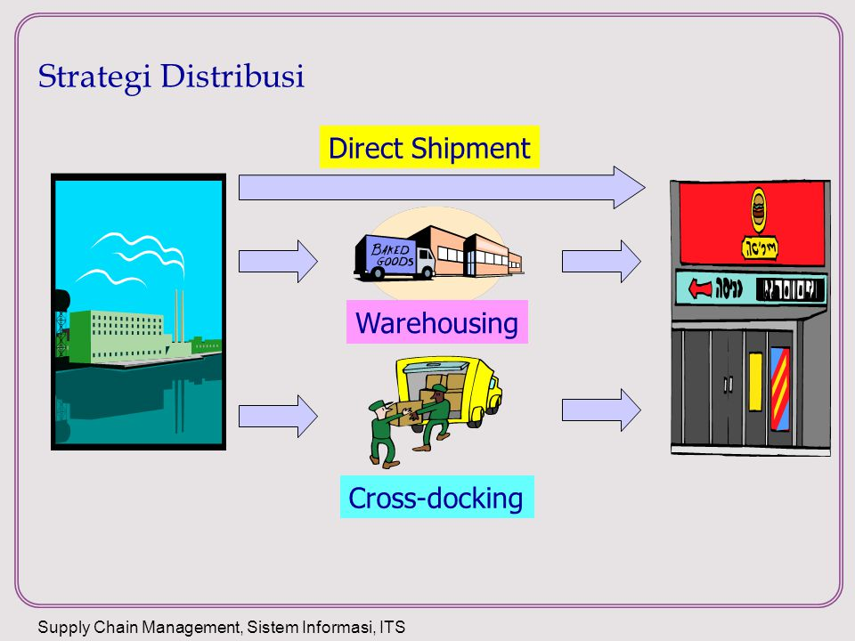 Strategi Distribusi Direct Shipment Warehousing Cross-docking