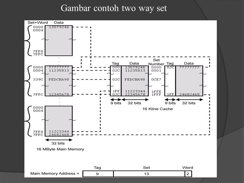 Gambar contoh two way set