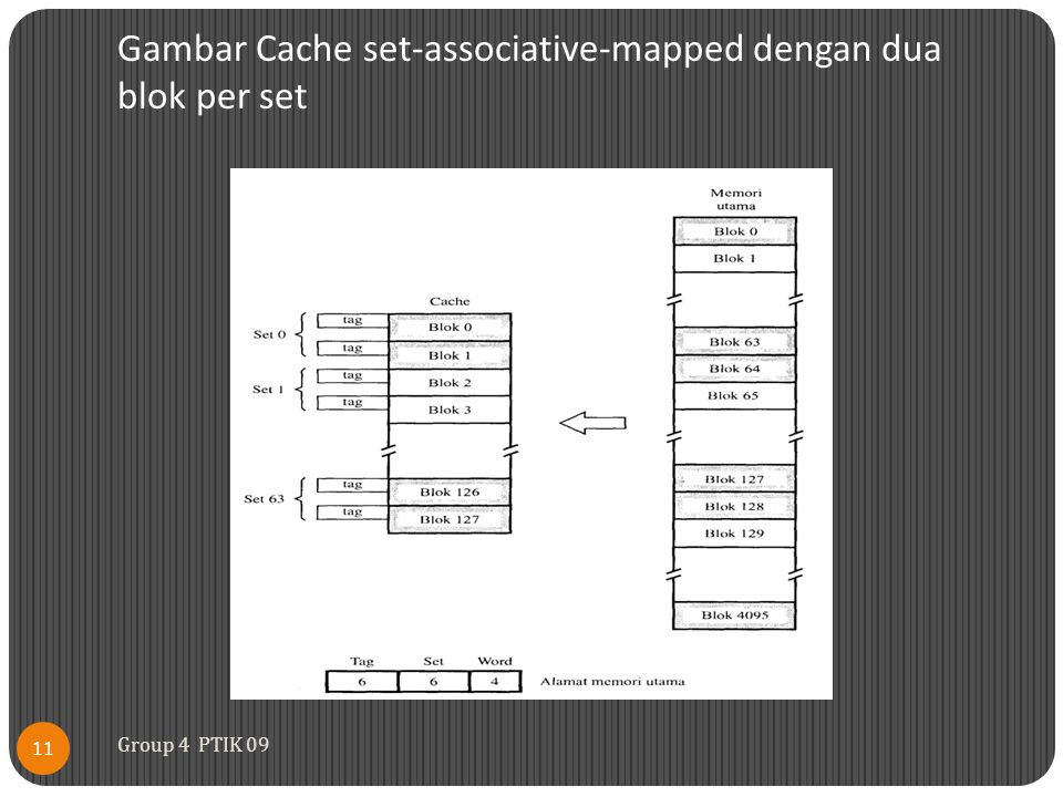 Gambar Cache set-associative-mapped dengan dua blok per set