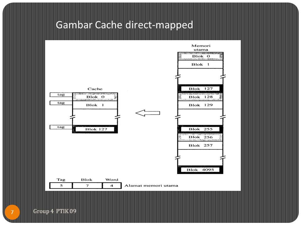 Gambar Cache direct-mapped