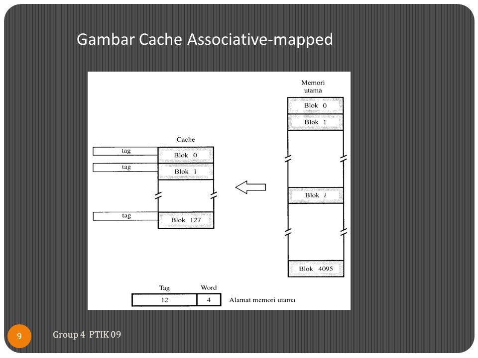 Gambar Cache Associative-mapped