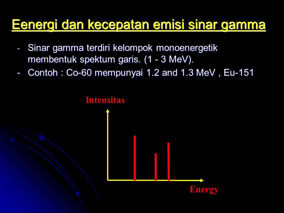 Eenergi dan kecepatan emisi sinar gamma