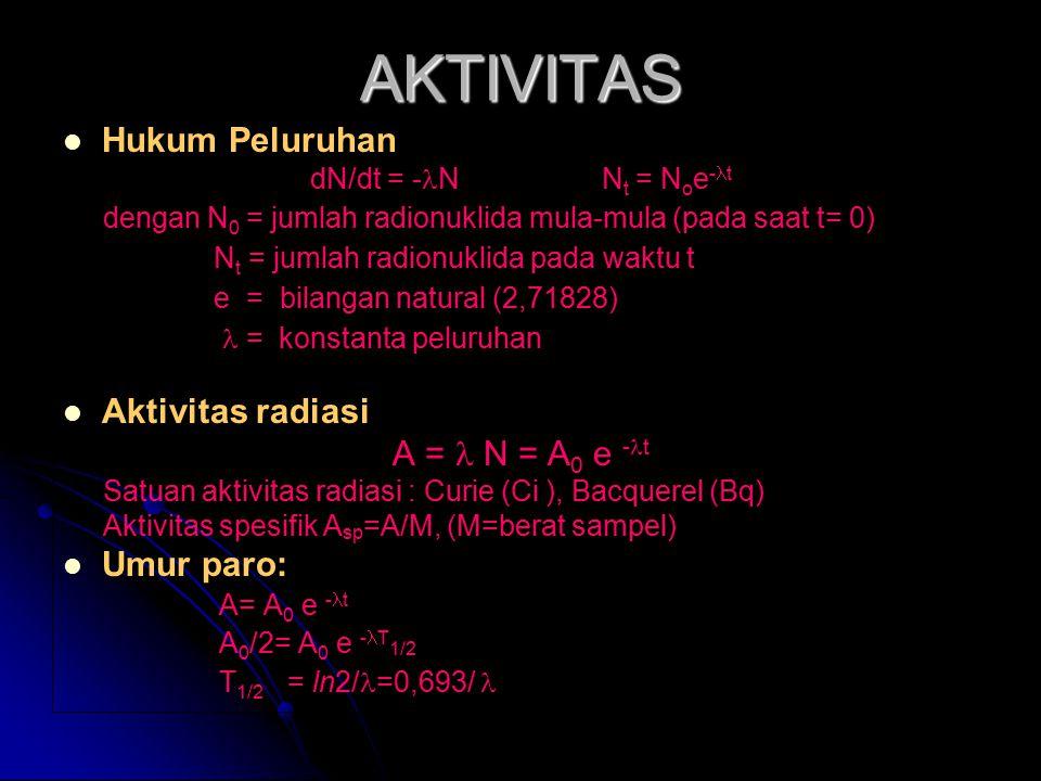 AKTIVITAS Hukum Peluruhan Aktivitas radiasi A =  N = A0 e -t