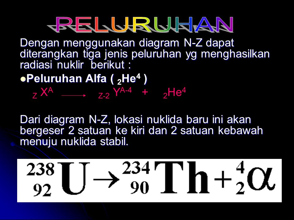 PELURUHAN Dengan menggunakan diagram N-Z dapat diterangkan tiga jenis peluruhan yg menghasilkan radiasi nuklir berikut :