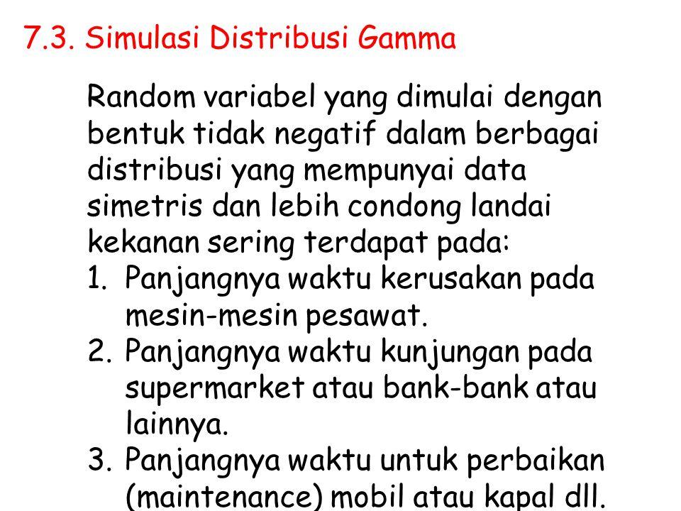 7.3. Simulasi Distribusi Gamma