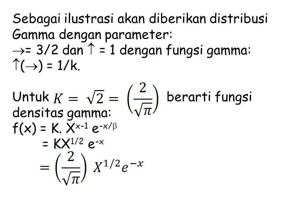 Sebagai ilustrasi akan diberikan distribusi Gamma dengan parameter: