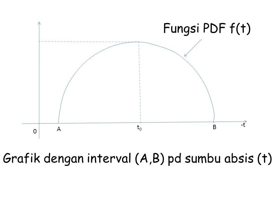 Grafik dengan interval (A,B) pd sumbu absis (t)