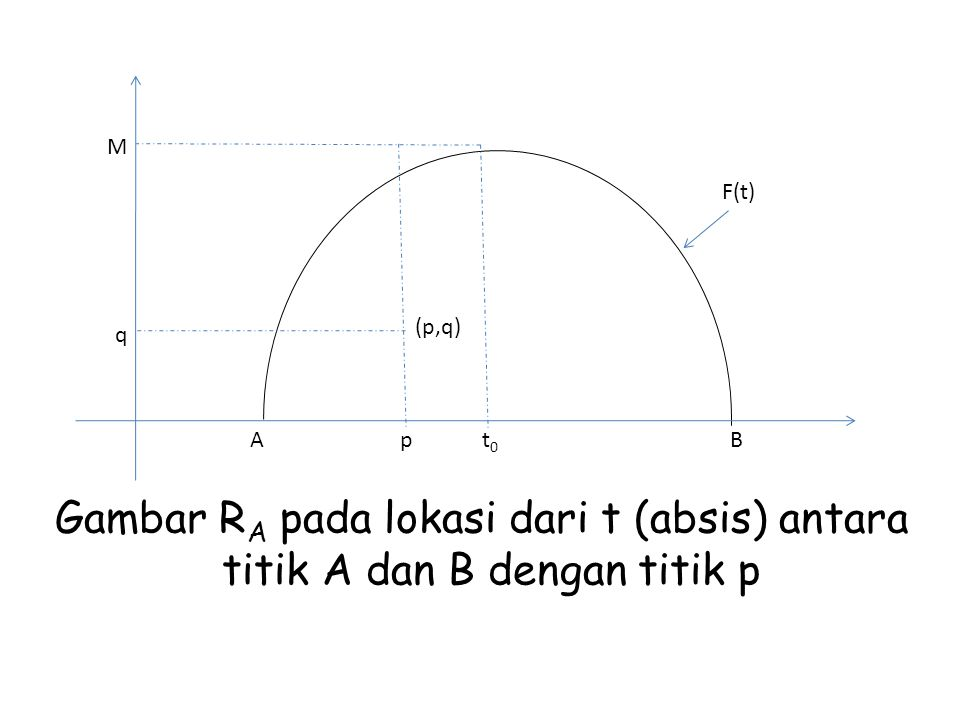 Gambar RA pada lokasi dari t (absis) antara