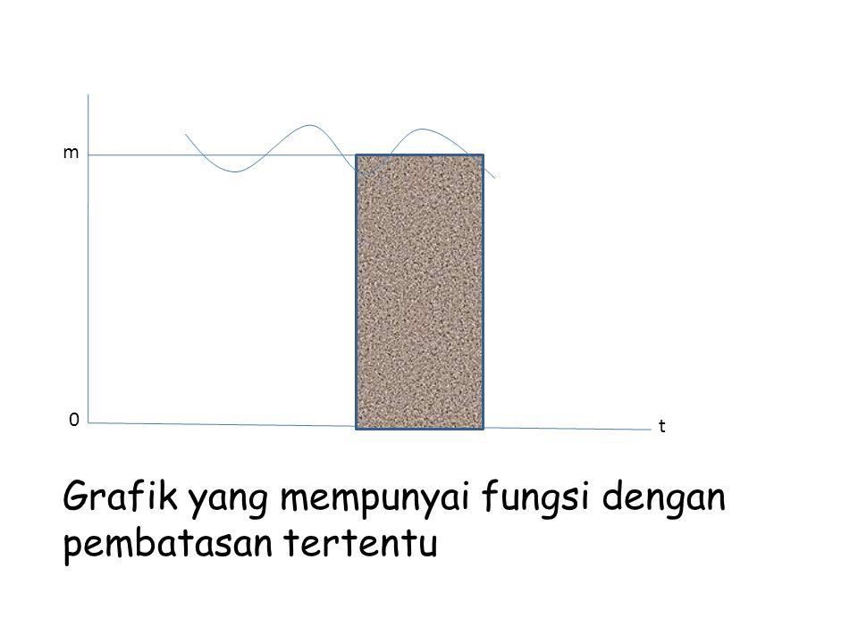 Grafik yang mempunyai fungsi dengan pembatasan tertentu