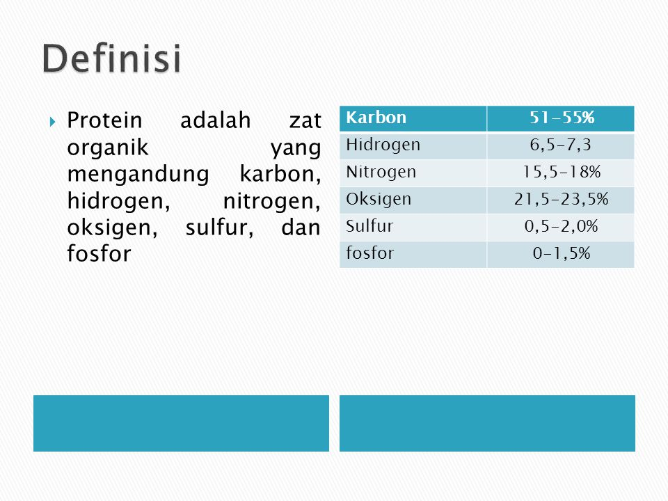 Definisi Protein adalah zat organik yang mengandung karbon, hidrogen, nitrogen, oksigen, sulfur, dan fosfor.