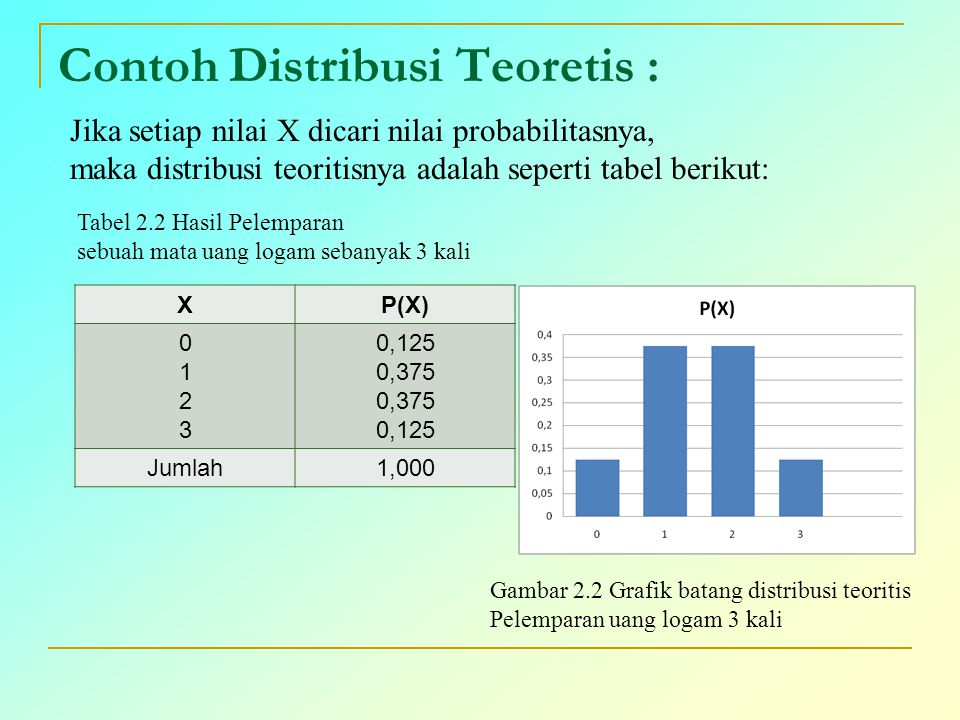 Contoh Distribusi Teoretis :
