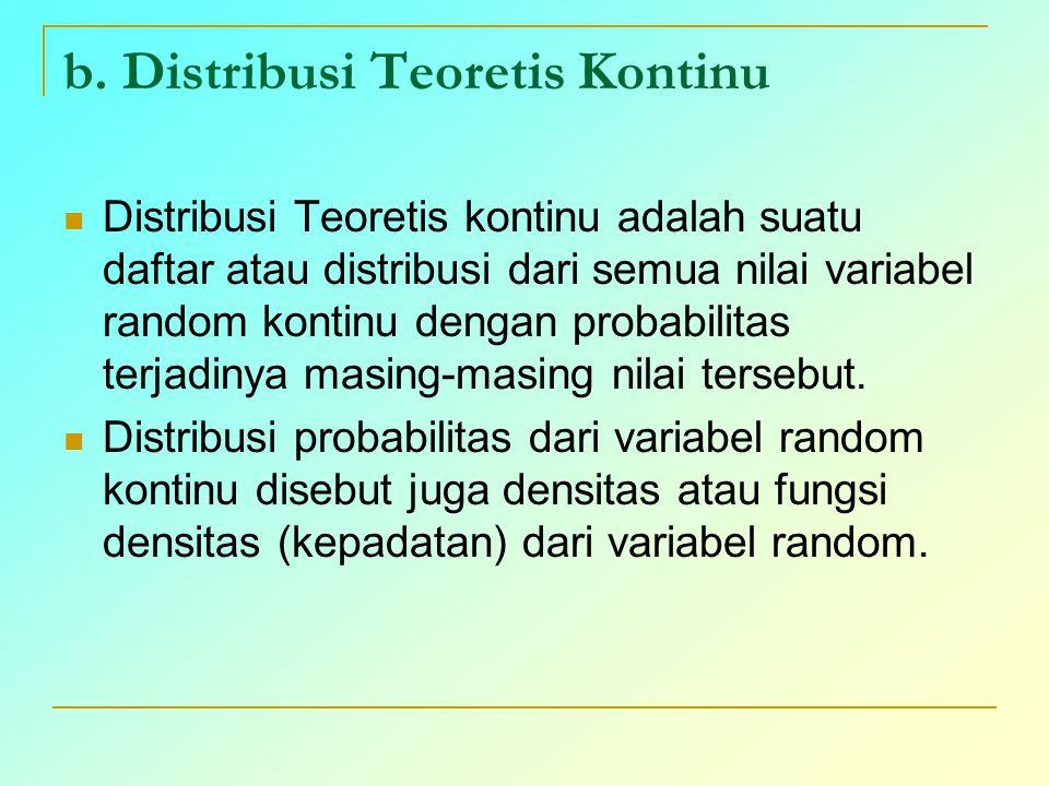 b. Distribusi Teoretis Kontinu