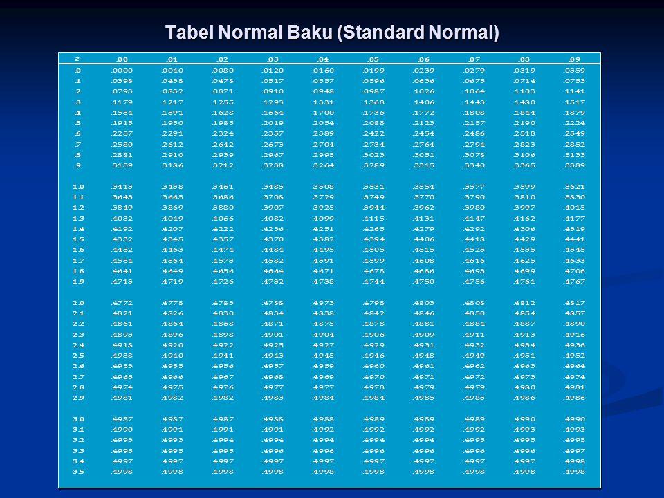 Tabel Normal Baku (Standard Normal)