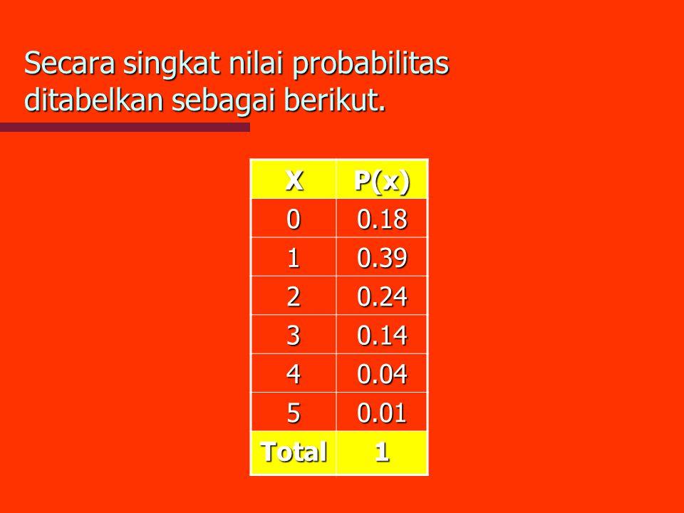 Secara singkat nilai probabilitas ditabelkan sebagai berikut.