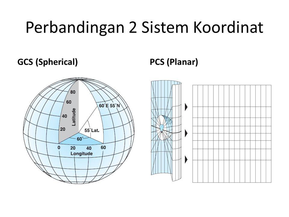 Perbandingan 2 Sistem Koordinat