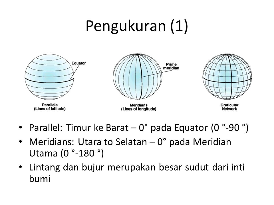 Pengukuran (1) Parallel: Timur ke Barat – 0° pada Equator (0 °-90 °)