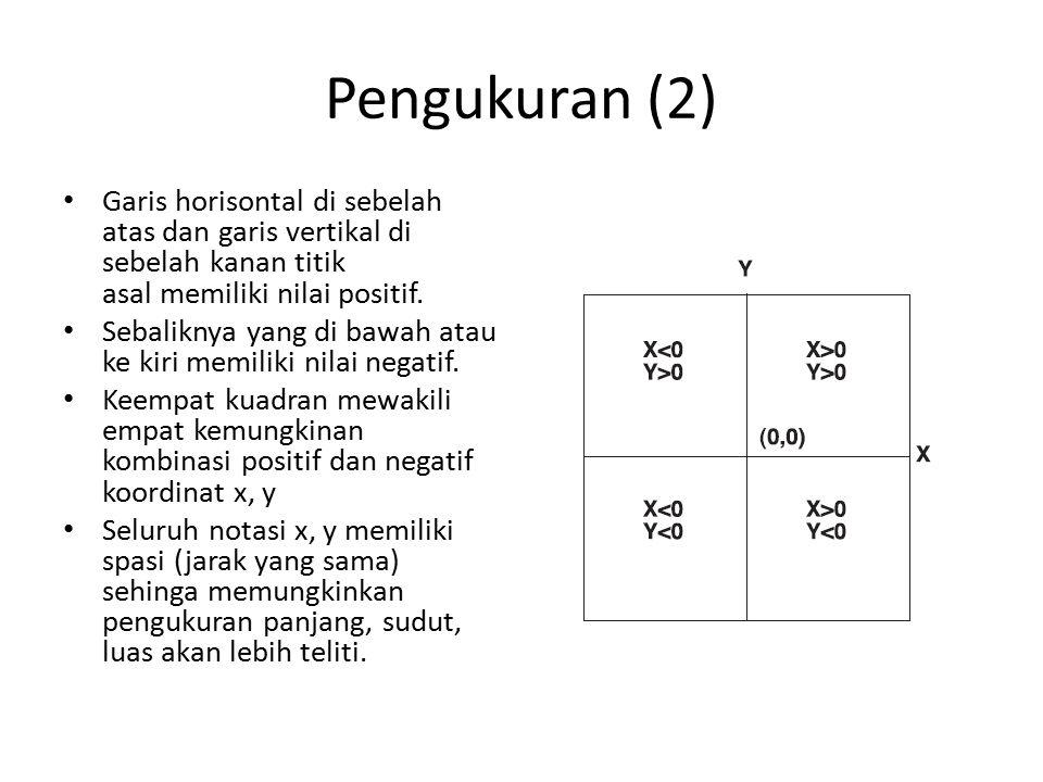 Pengukuran (2) Garis horisontal di sebelah atas dan garis vertikal di sebelah kanan titik asal memiliki nilai positif.